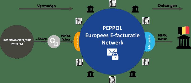 factureren aan belgische overheid via mercurius-peppol