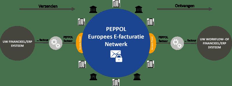 E-facturatie via PEPPOL