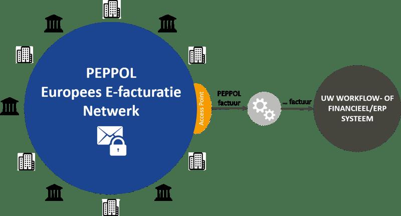 E-facturen ontvangen via PEPPOL