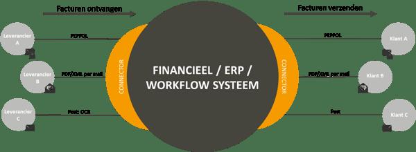 Easy Billing Service - Inkomende en Uitgaande facturatie